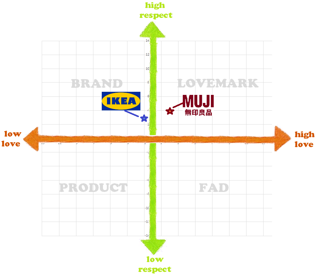 ikea target market Provides characteristics and features of ikea's target market in australia 4-5 sketches in general detail several features of ikea's target market in aust 2-3 gives one or two general features of ikea's target market 1 criteria 3 marks.