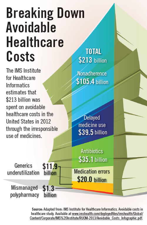 Pin On Healthcare Infographics