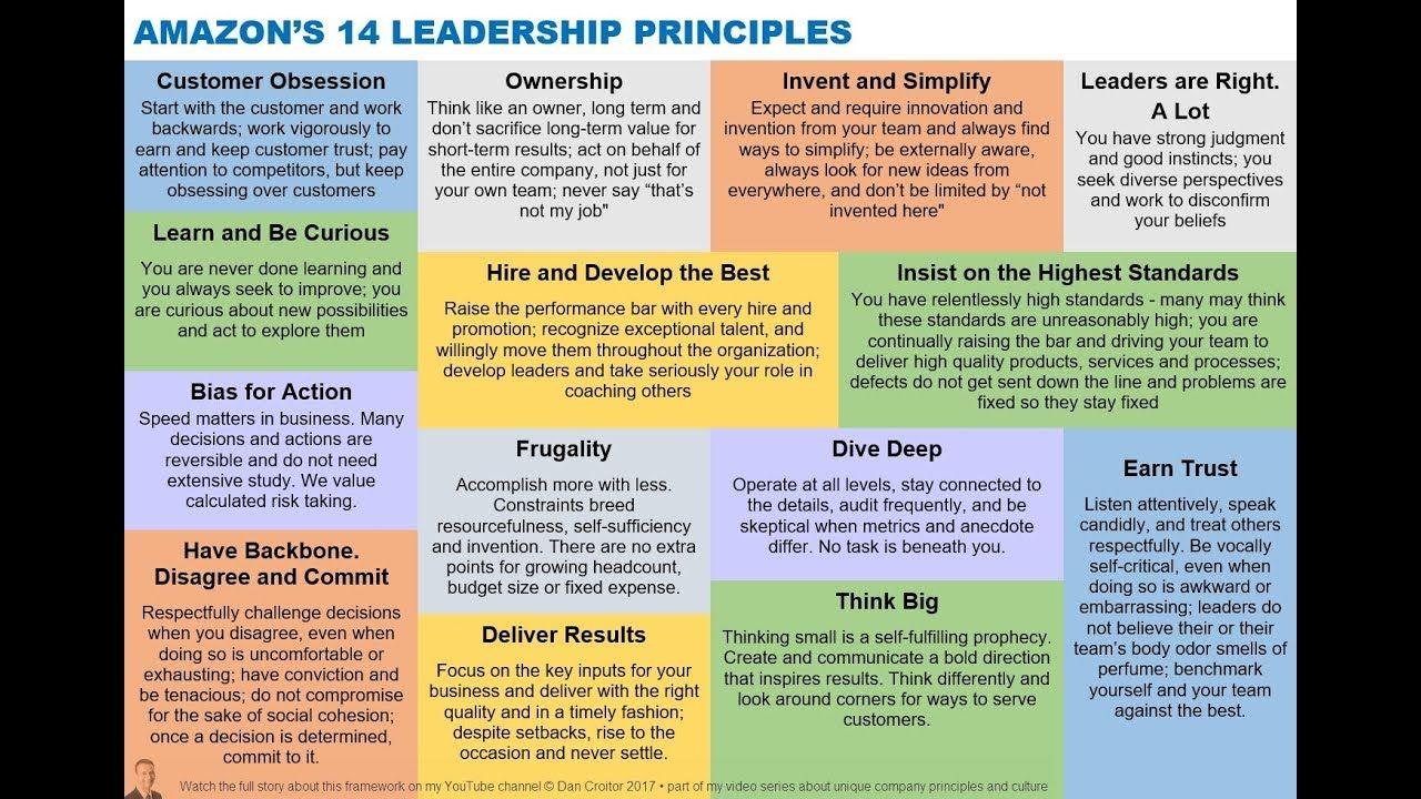 14 Amazon Leadership Principles in 2 minutes | Amazon jobs ...