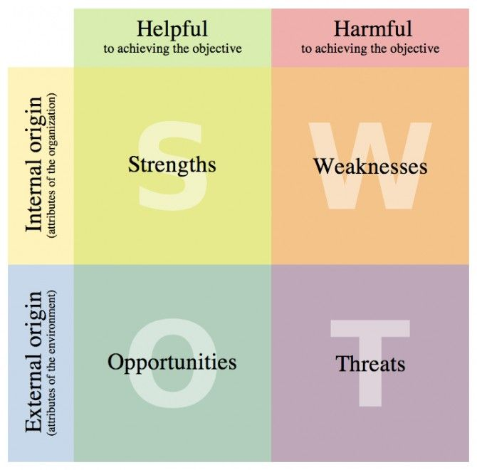 SWOT Analysis Design Strategy Pinterest Swot analysis - format for swot analysis