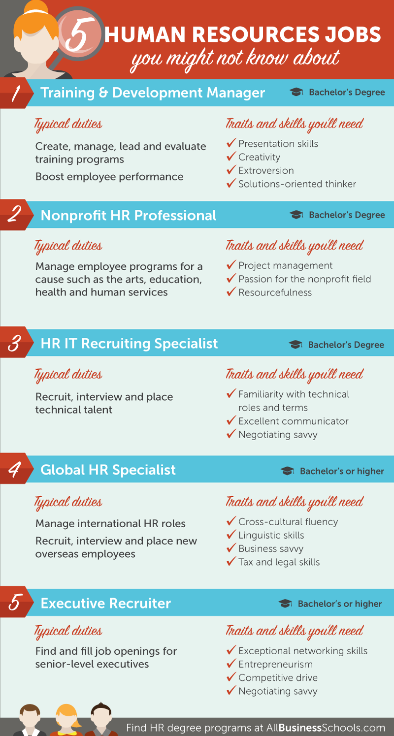 Ready to pursue a career in human resources? Read on for HR career paths and much more.