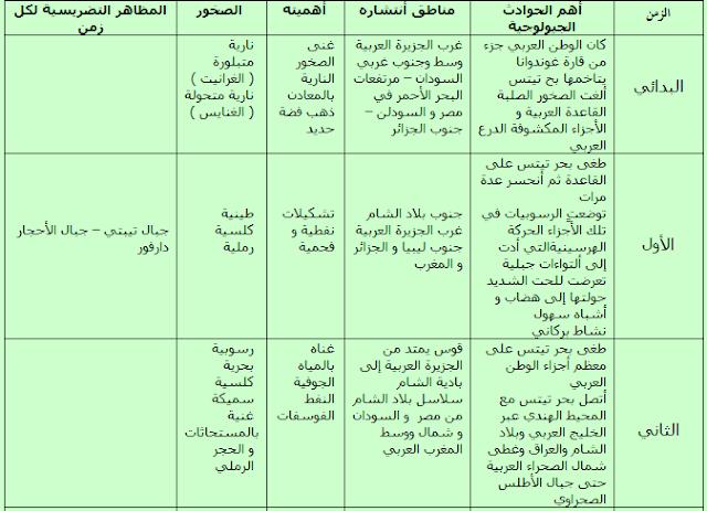 الجغرافيا دراسات و أبحاث جغرافية البنية الجيولوجية للوطن العربي Geography Places To Visit Blog