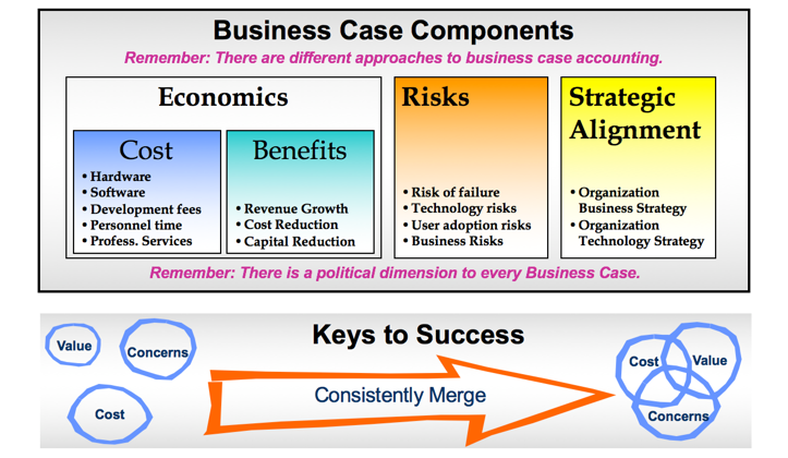 how to develop a business case