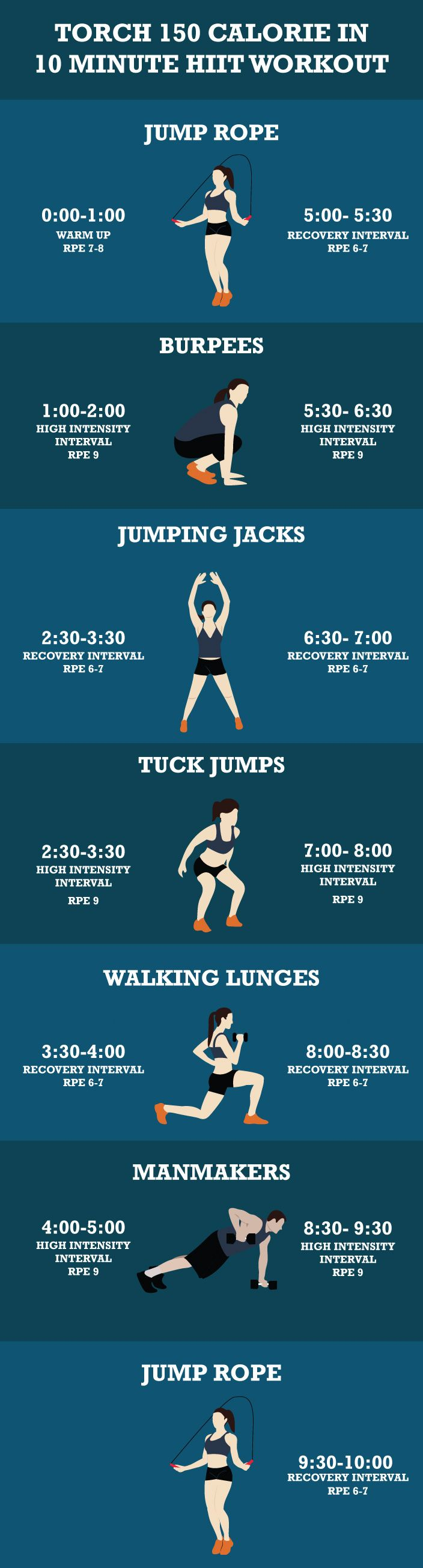 Torch 150 Calorie In 10-Minute HIIT Workout