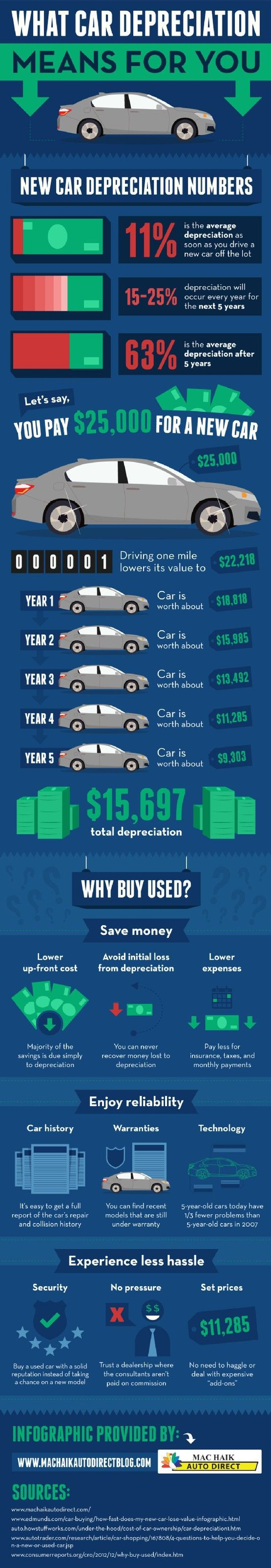 A preowned car has a lower upfront cost than a new car