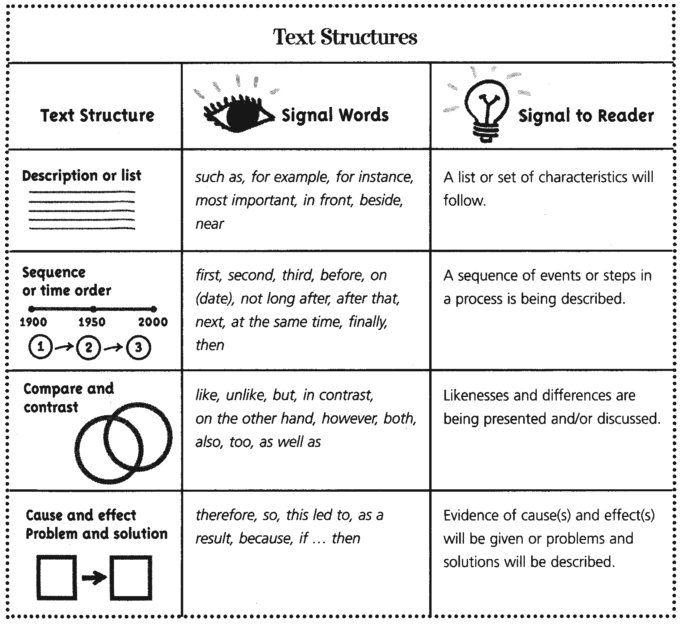 5-Day Unit Plan for Introducing Nonfiction | Grades 3-6 | Pinterest