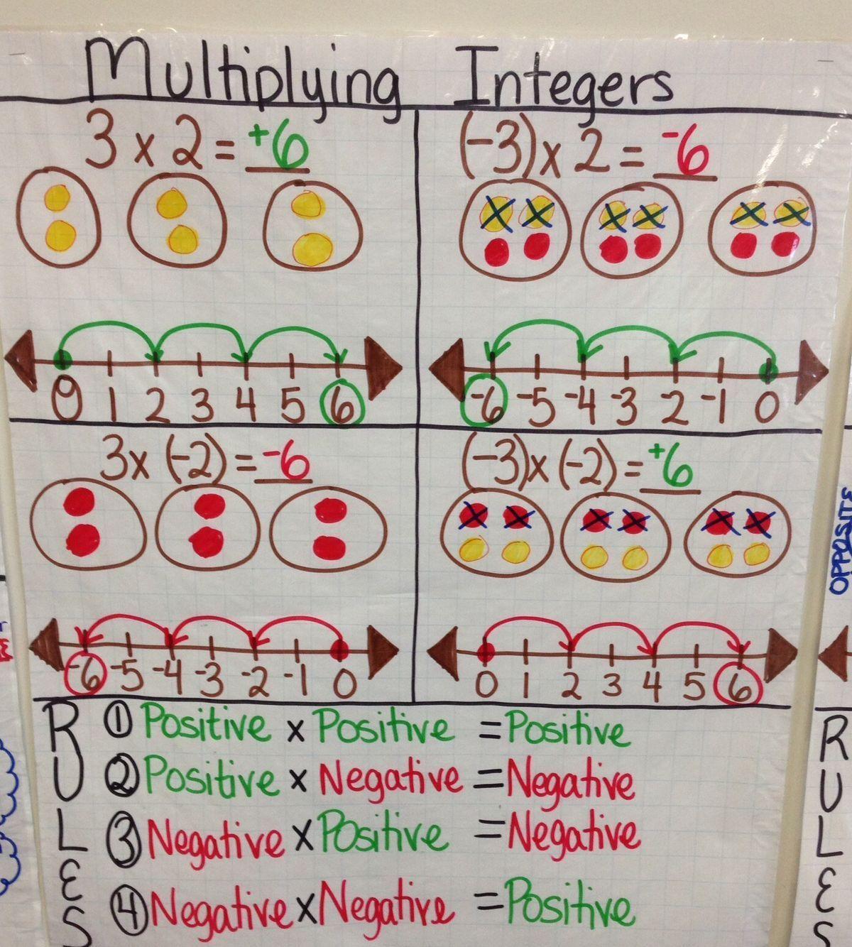 Middle School Math By Nicole Beaty