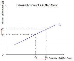 How to Score Good Levels in Economics
