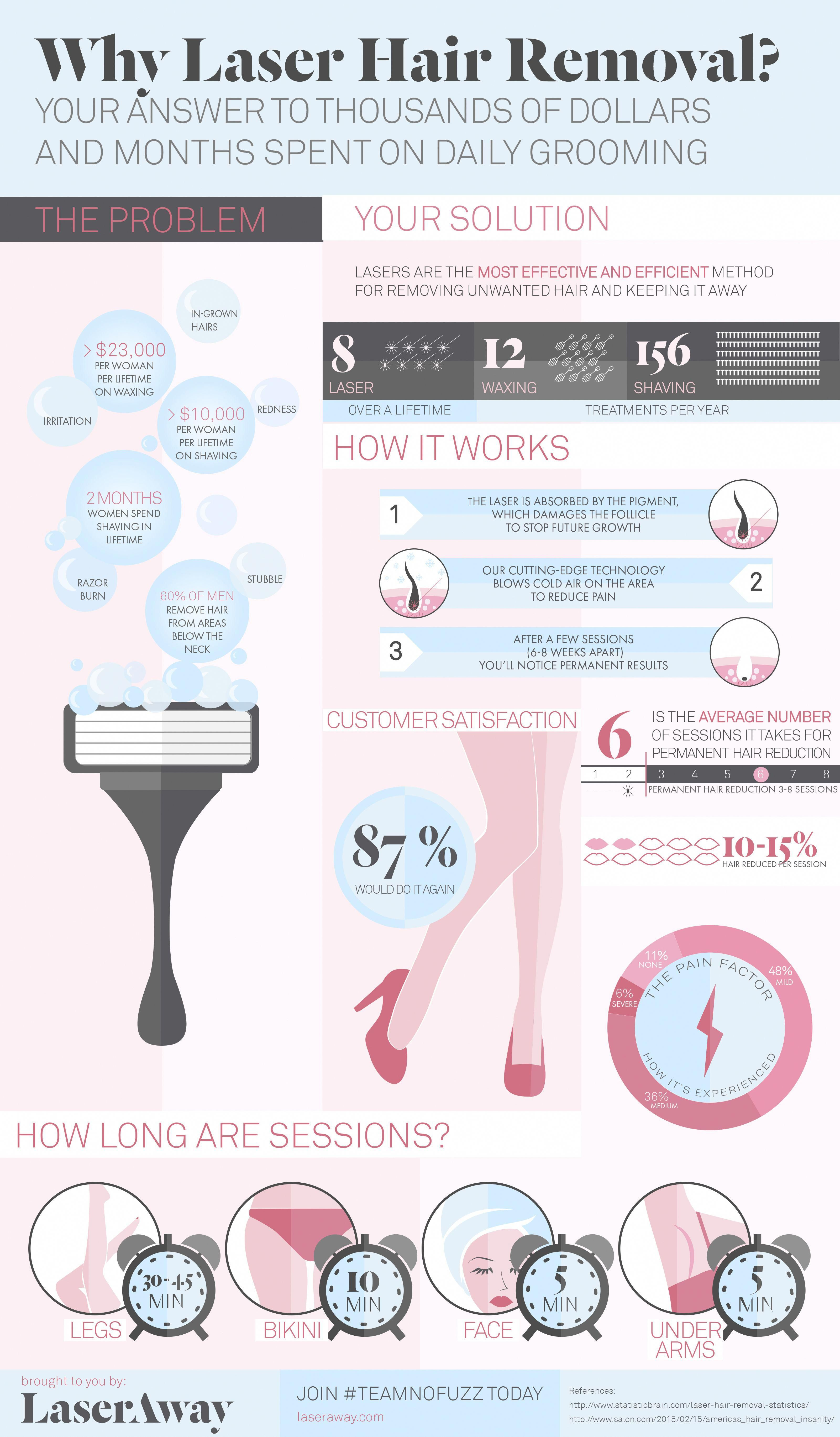 Why Get Laser Hair Removal
