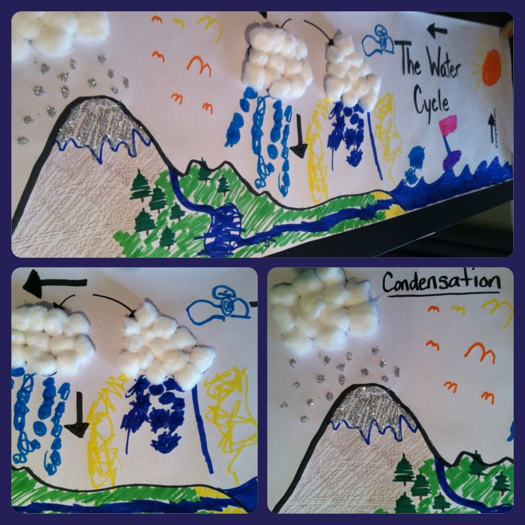 Quick And Easy Water Cycle Lesson Craft Goes Well With