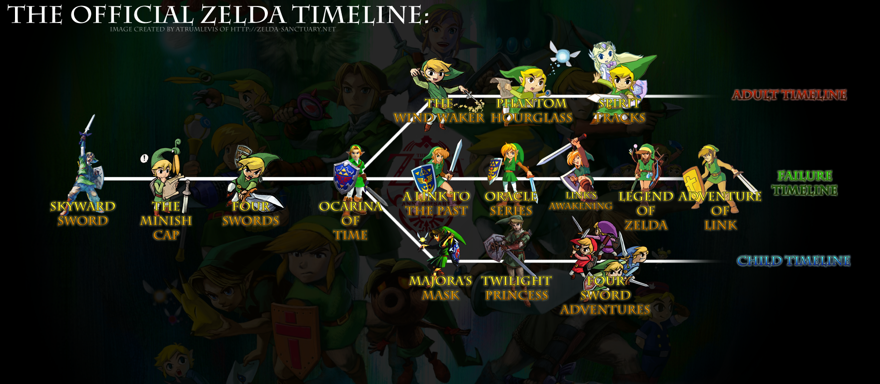 official zelda timeline fixed png 1761 768 zelda stuff