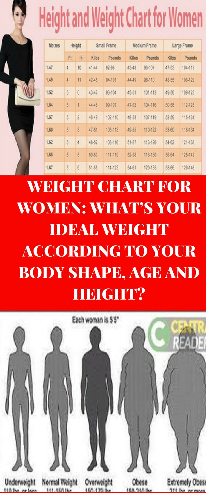 Weight Chart Only For Women Find Out Your Idel Weight According To