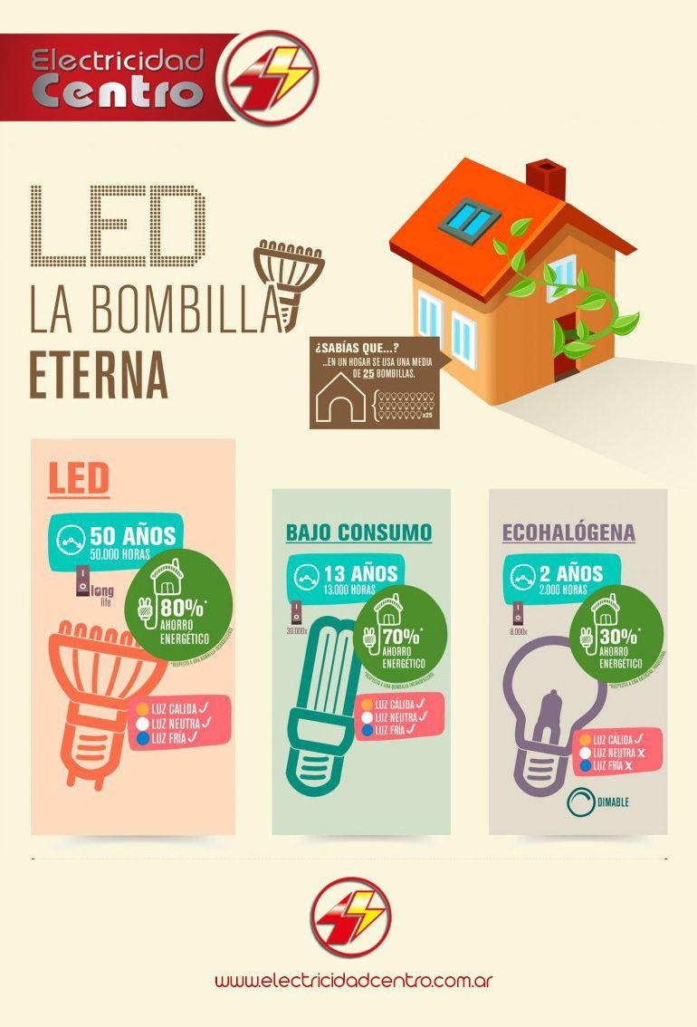 La Bombilla Led Mas Adecuada Tips Para Ahorrar Energia Ahorro De Energia Utiles Para La Escuela