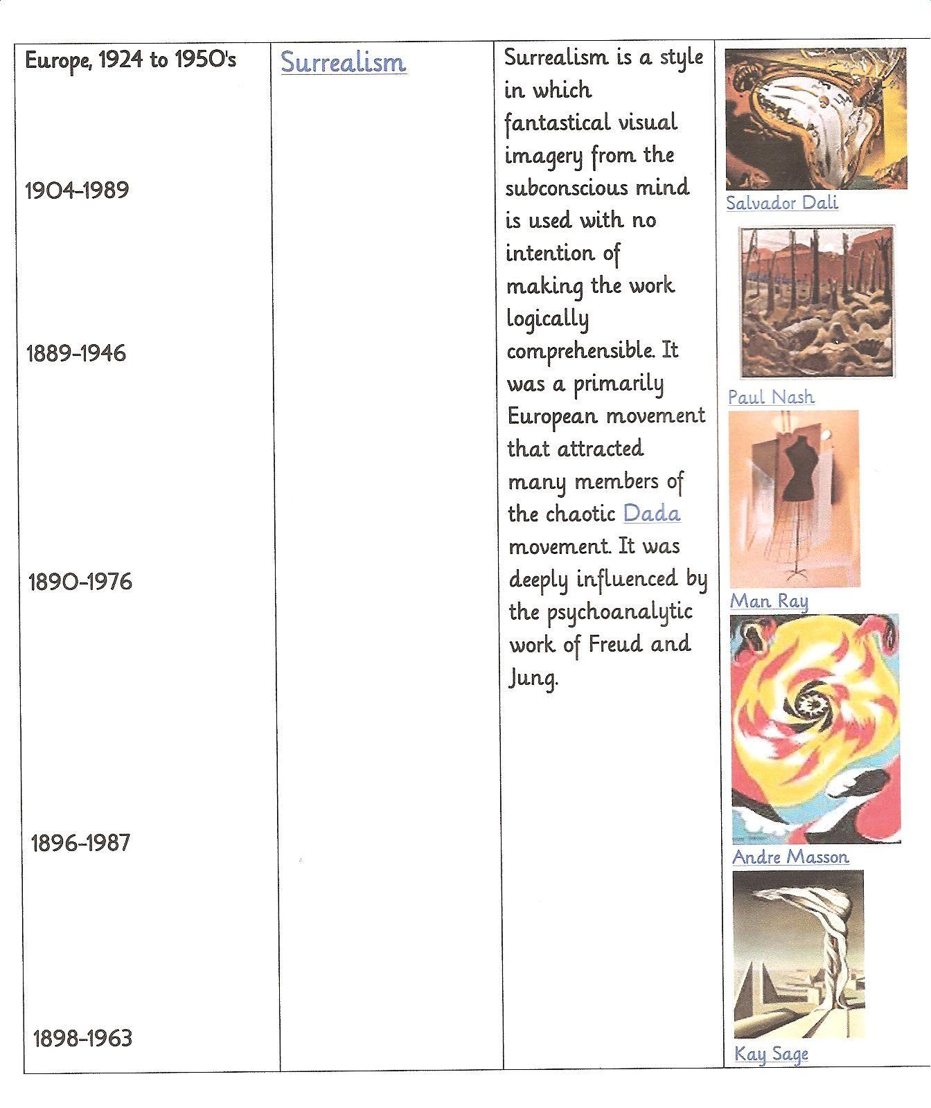 Art Era Timeline 4 ~ Modern Art | Art eras, Art history and Art ...