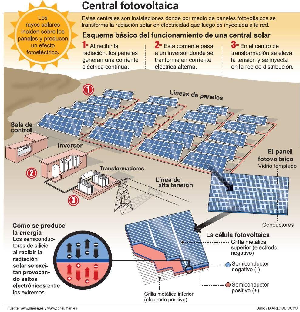 Planta De Energia Solar Buscar Con Google Energy Resources Energy System Energy