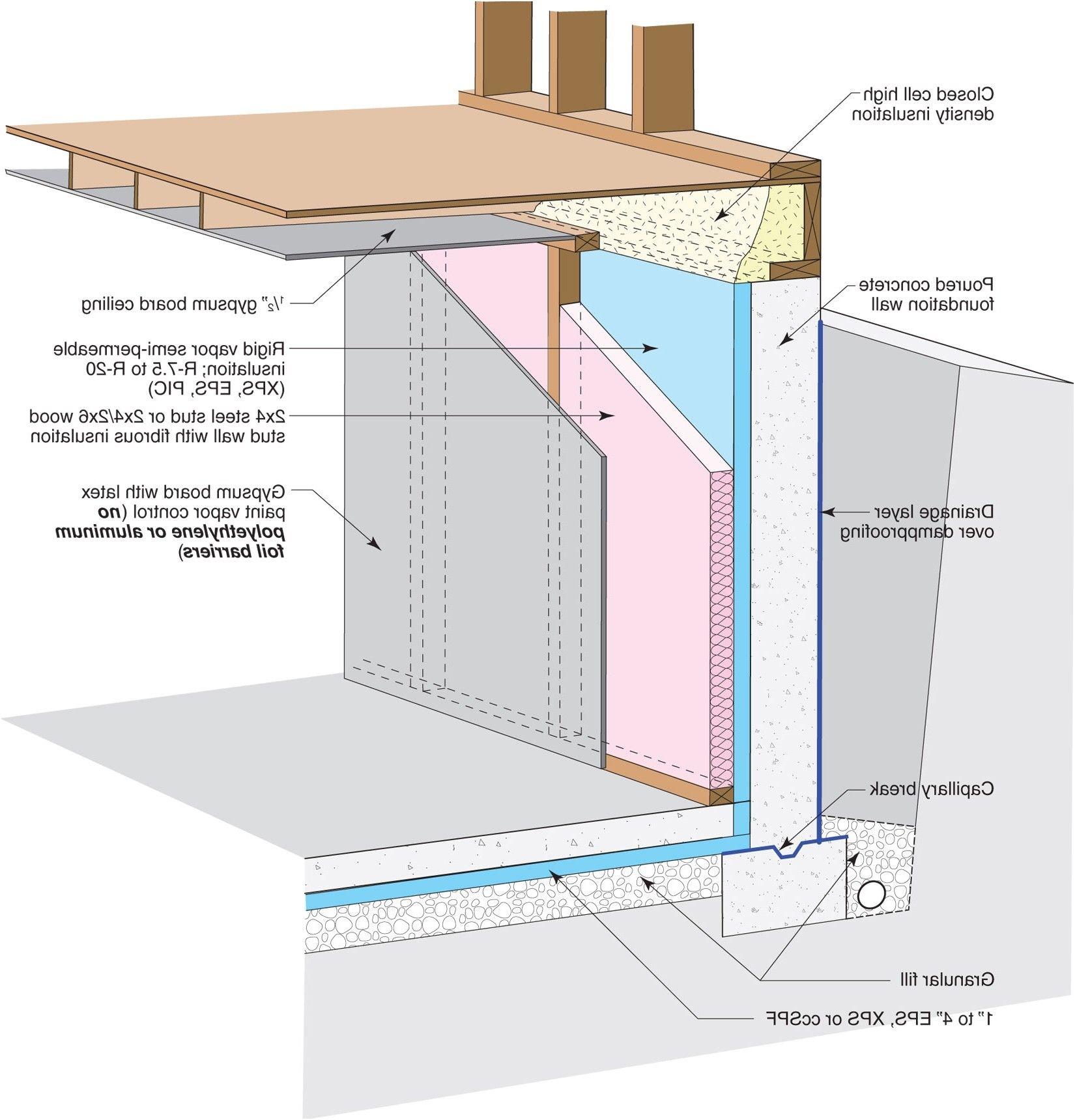 Foam Under Footings From Ontario Building Code Basement