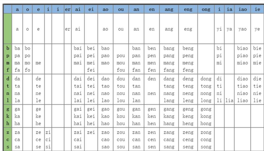 chinese pinyin chart | chinese | Pinterest | Charts, Chinese and ...