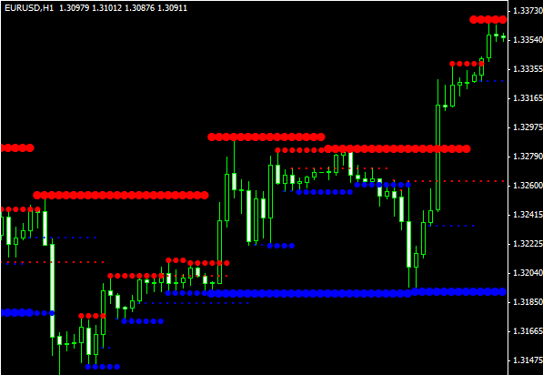 Support resistance indicator forex factory