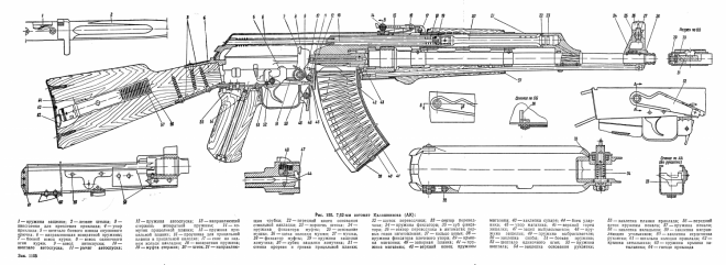 AK-47, AKM/AKMS and AK-74 Blueprints - The Firearm BlogThe Firearm