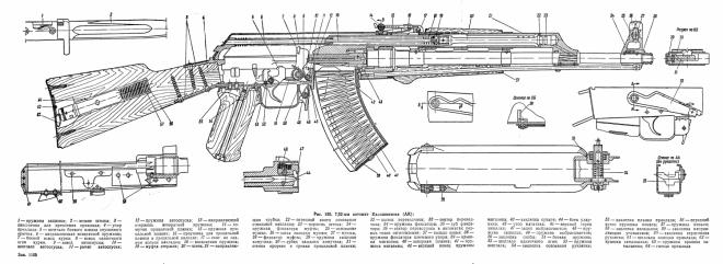 AK-47, AKM/AKMS and AK-74 Blueprints - The Firearm BlogThe Firearm