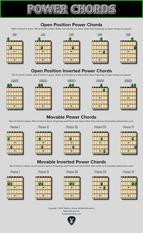 Power Chords Chart - Open and Moveable Shapes | Power chord, Guitar ...