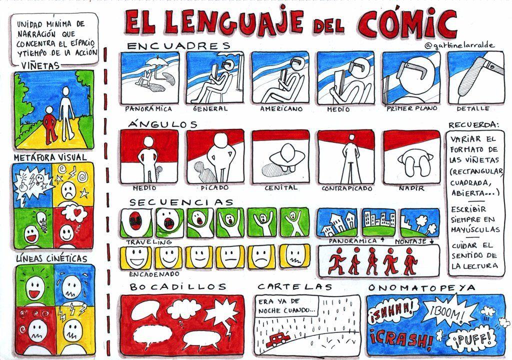 """""""Peleando con las TIC"""": El lenguaje del cómic"""