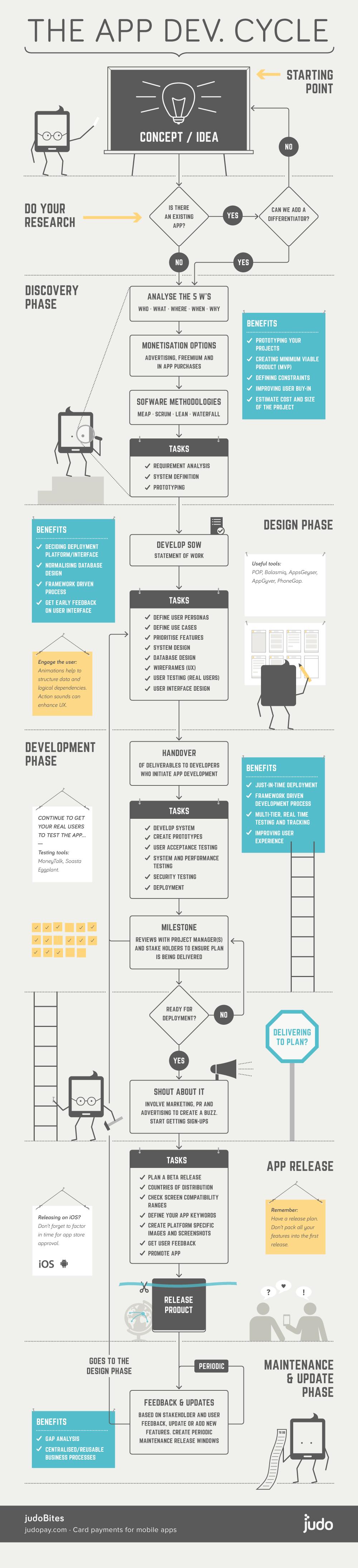 El ciclo de desarrollo de una App