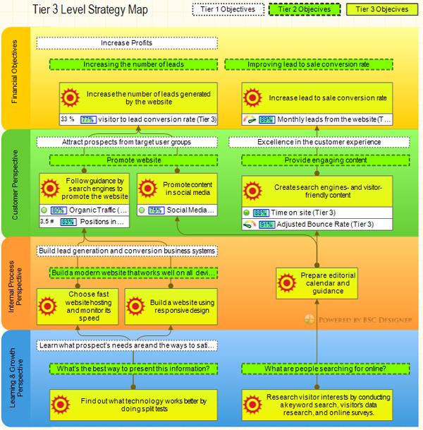 Intranet Site Map Example: Balanced Scorecard Cascading: Make Your Strategy Resonate