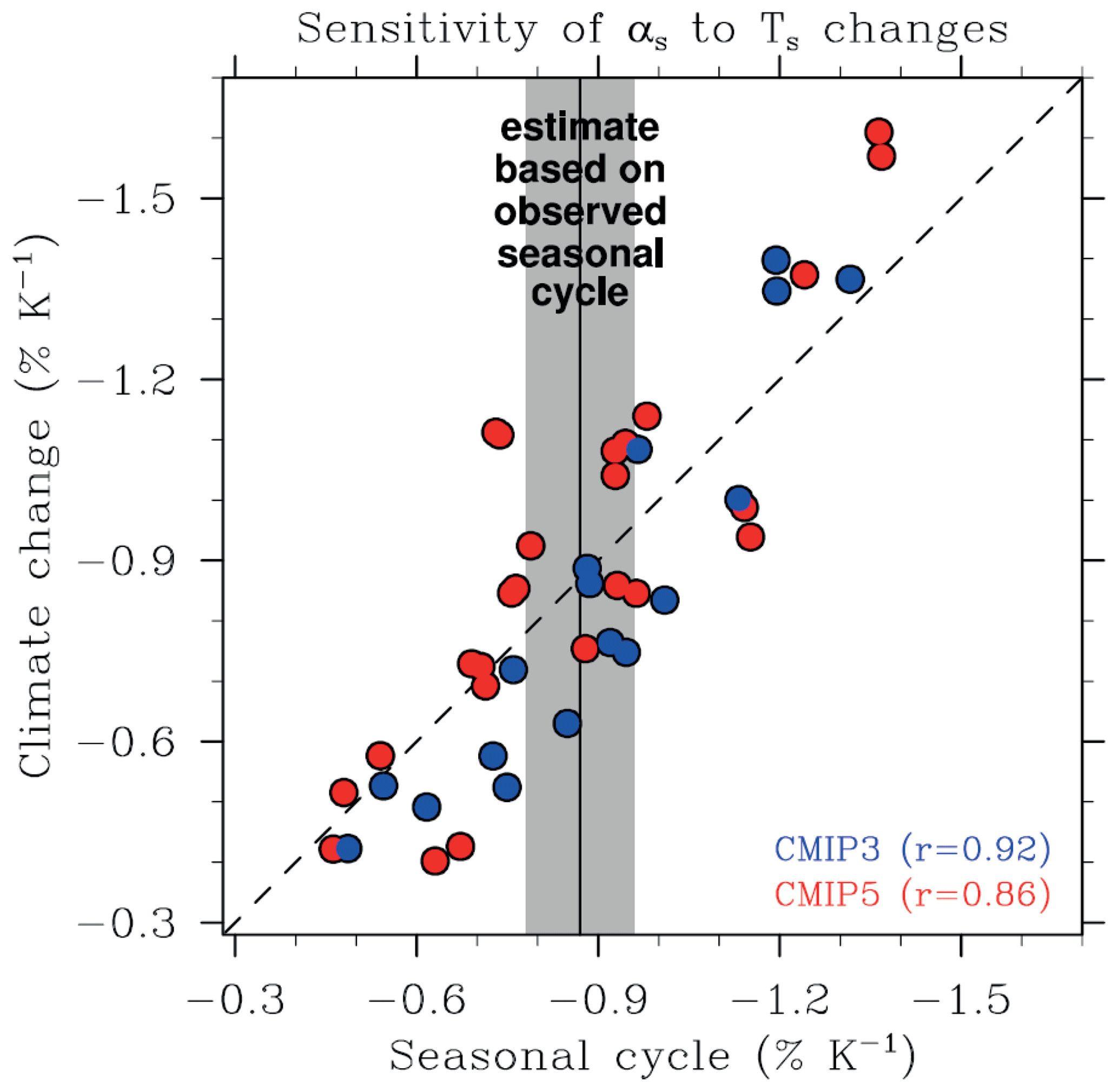 Prime Biogeochemical Cycles Worksheet Dengan Gambar