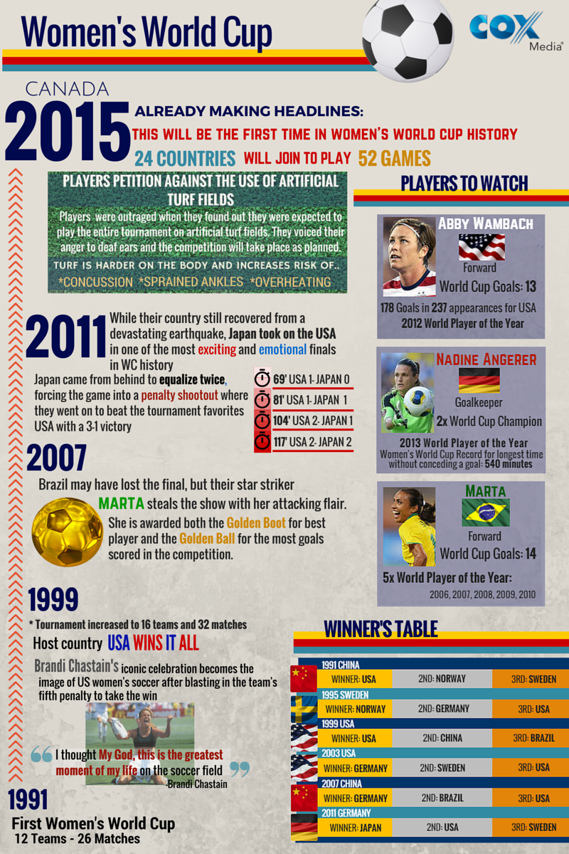 Women S World Cup Fun Facts For Soccer Fans Infographic Soccer Fans Women S World Cup Fifa World Cups