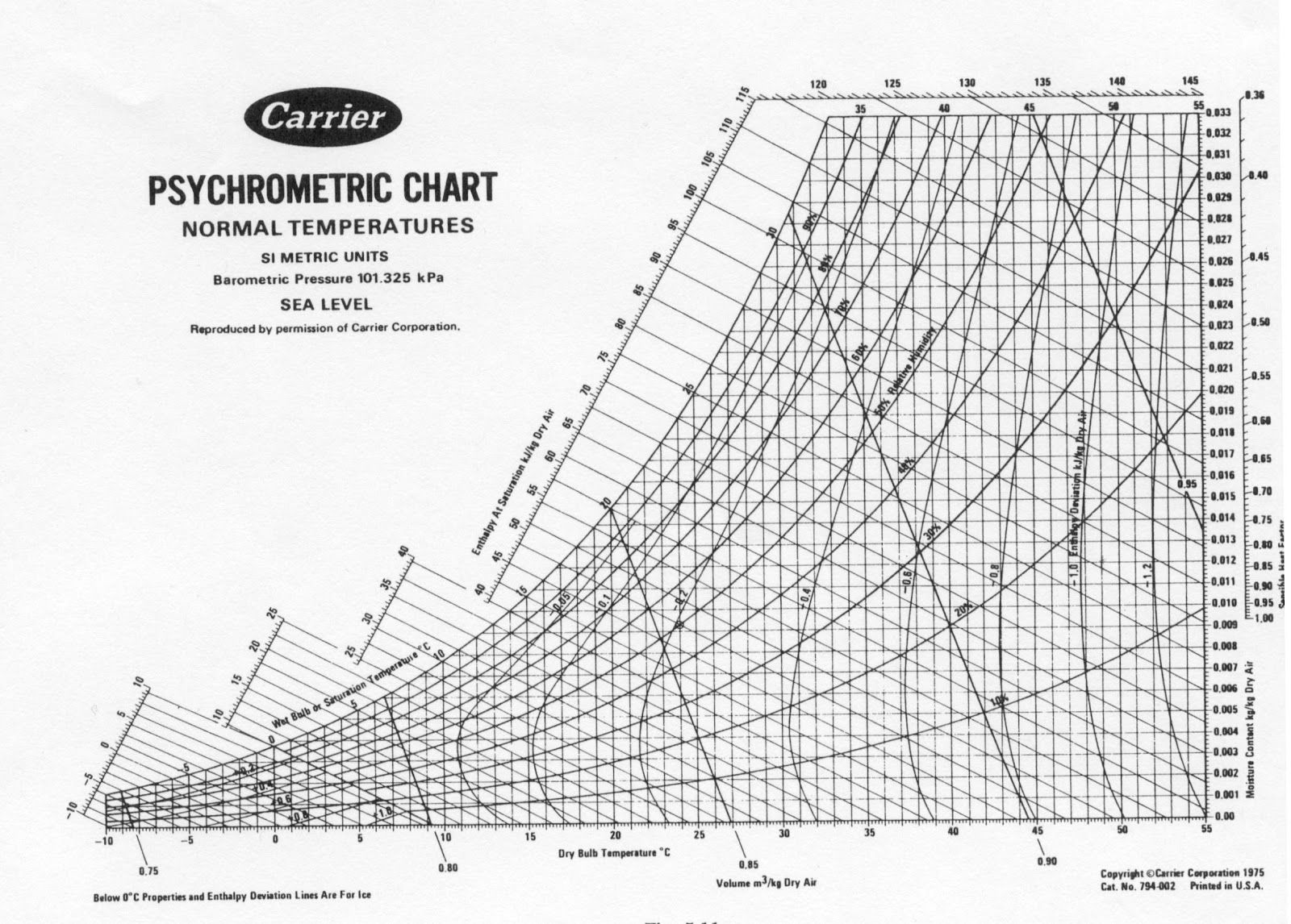 picture about Printable Psychrometric Chart named High definition wallpapers psychrometric chart in direction of print lovable-delight in