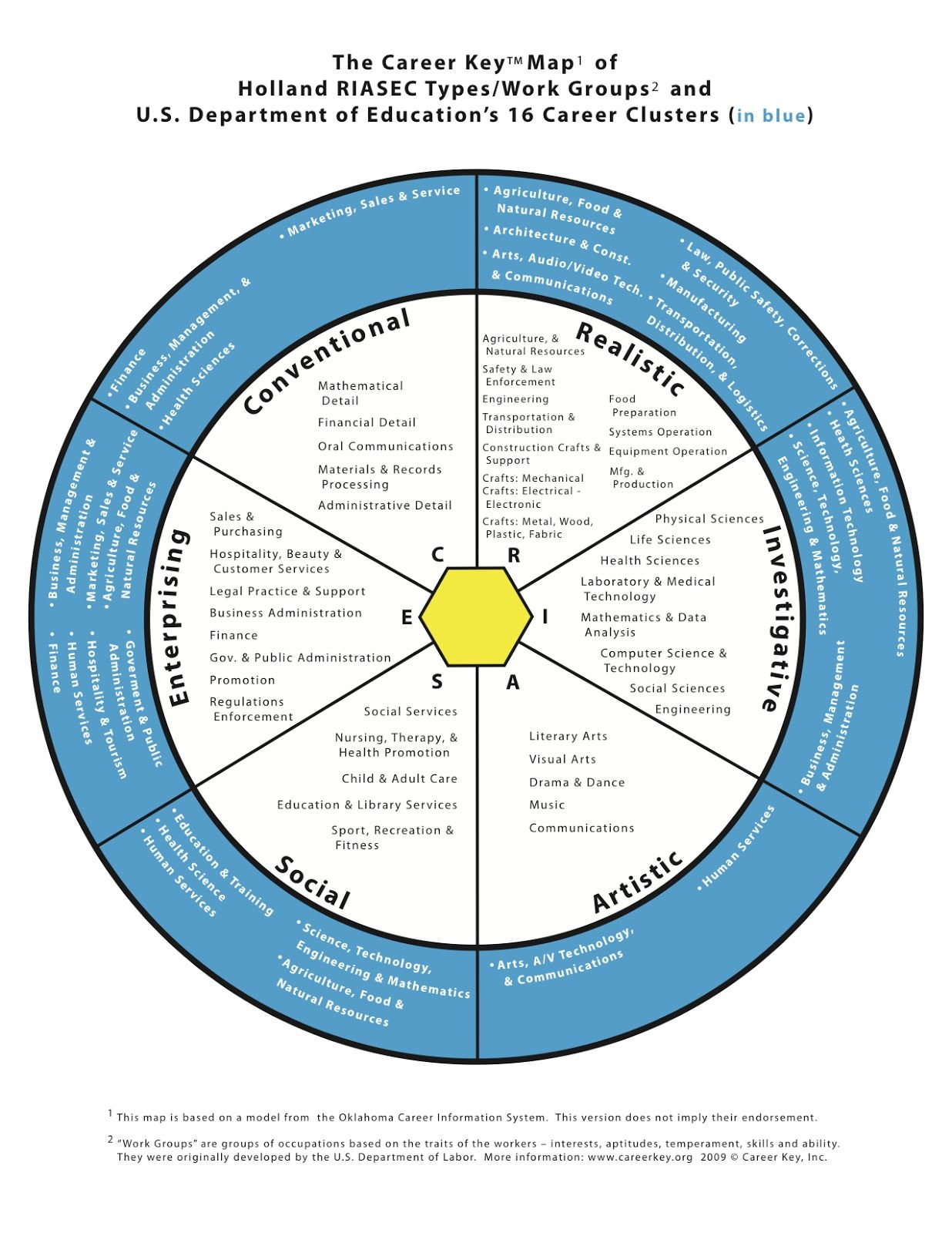 Pin by Julie Melowsky on Therapy Career clusters
