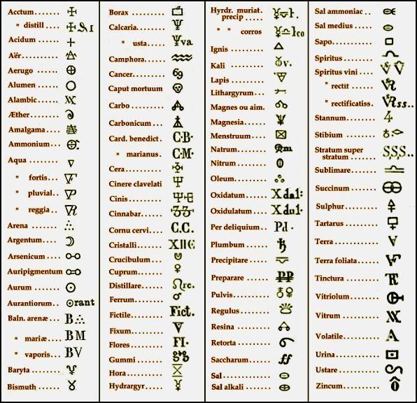 Alchemy Symbols | of a number symbols used in hallmarking