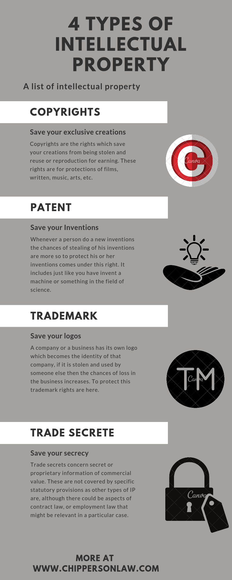 4 Types Of Intellectual Property Law School Essential Intellectual Property Law Studying Law