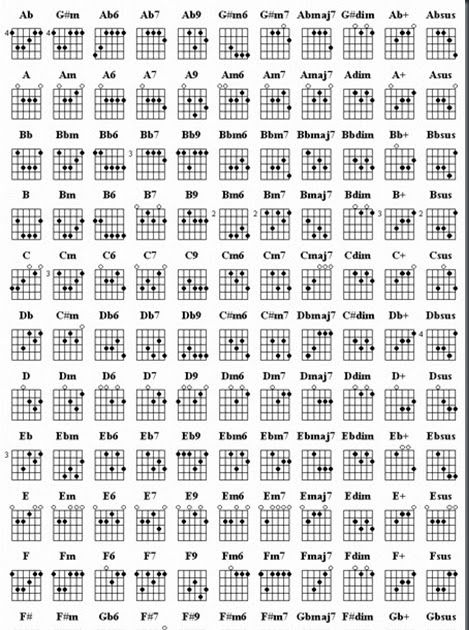 When Learning To Play Guitar There Are Many Chords And Chords