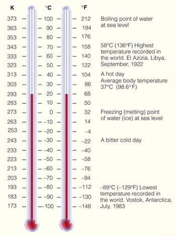 a comparative scale of the fahrenheit and celsius