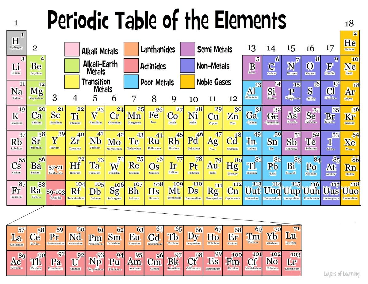 The Periodic Table Middle School Physical Science Pinterest