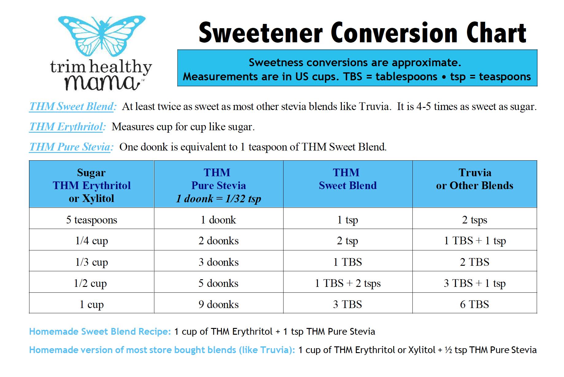 Sweetener conversion chart thm recipes pinterest recipes sweetener conversion chart nvjuhfo Images