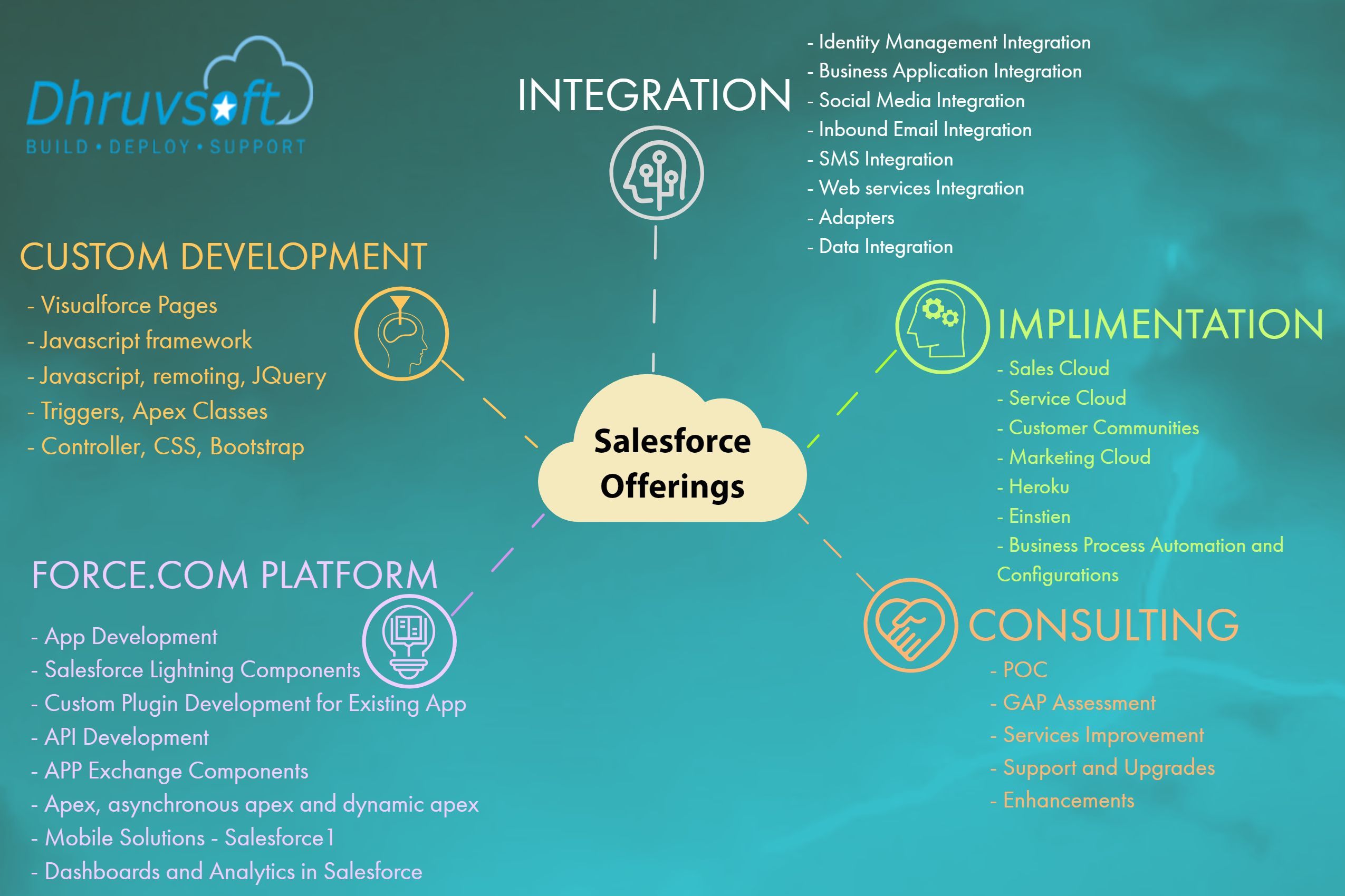 Salesforce Com Integration Services Offered By Dhruvsoft Include