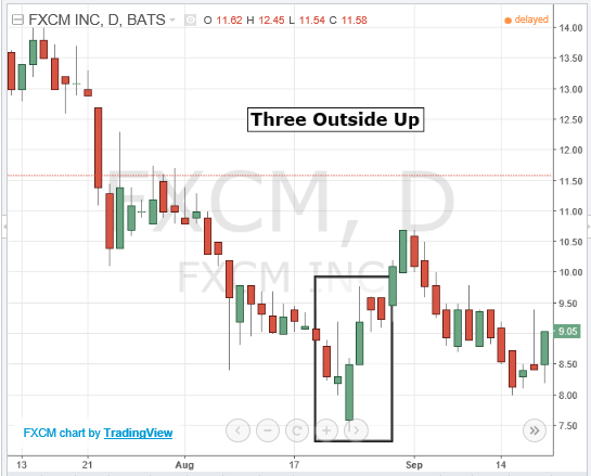 Three Outside Up High Probable Japanese Candlestick Patterns