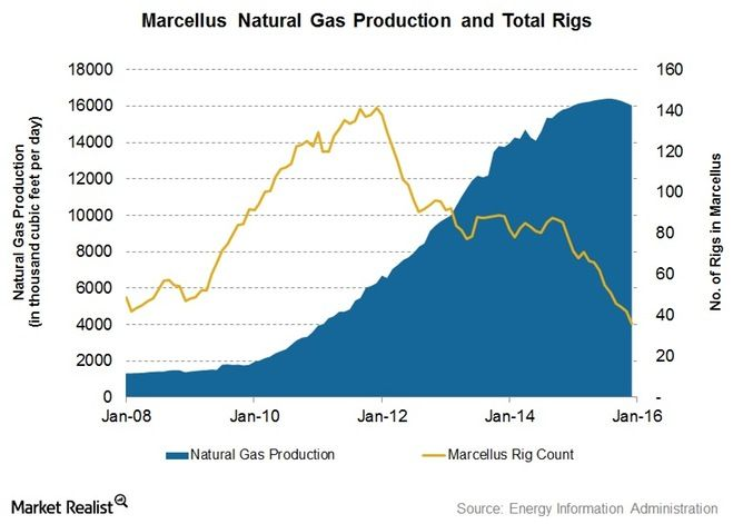 Fall Months Oil And Gas Rigs Charts