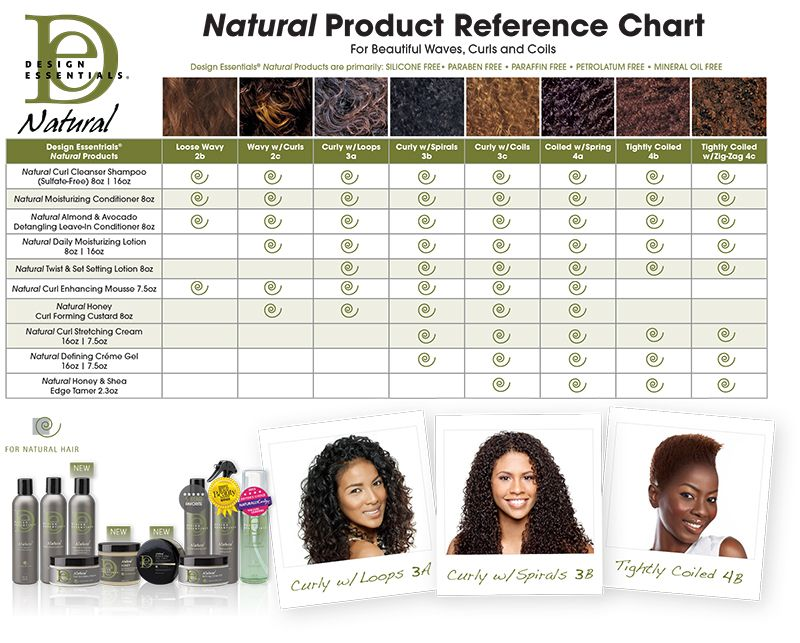 Curl Reference Chart Design Essentials Natural Curl Pattern Chart Curl Type Chart Reference Chart