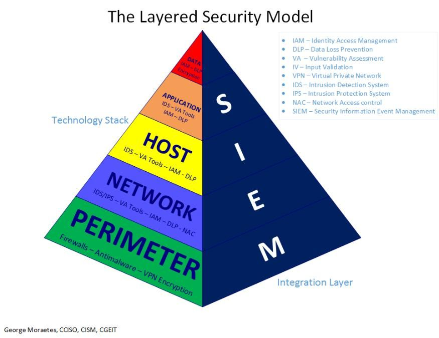 Image Result For Defense In Depth Security Architecture Model Security Architecture Data Loss Prevention Virtual