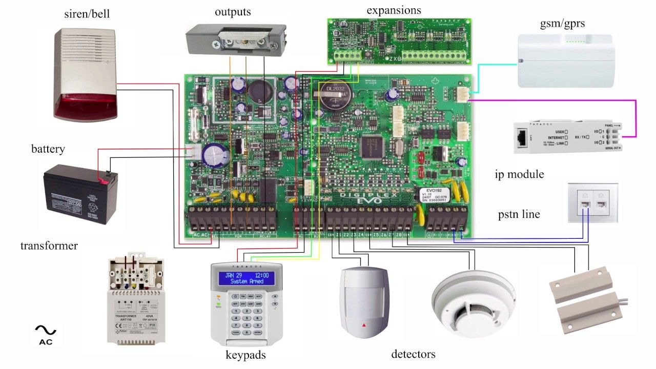 medium resolution of alarm system panel basic wiring diagram paradox evo