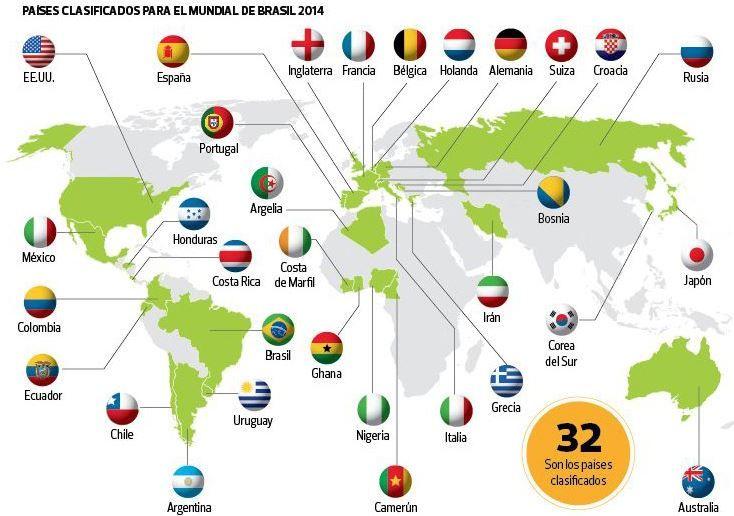 Paises Y Banderas Participantes De La Copa Mundial De Futbol
