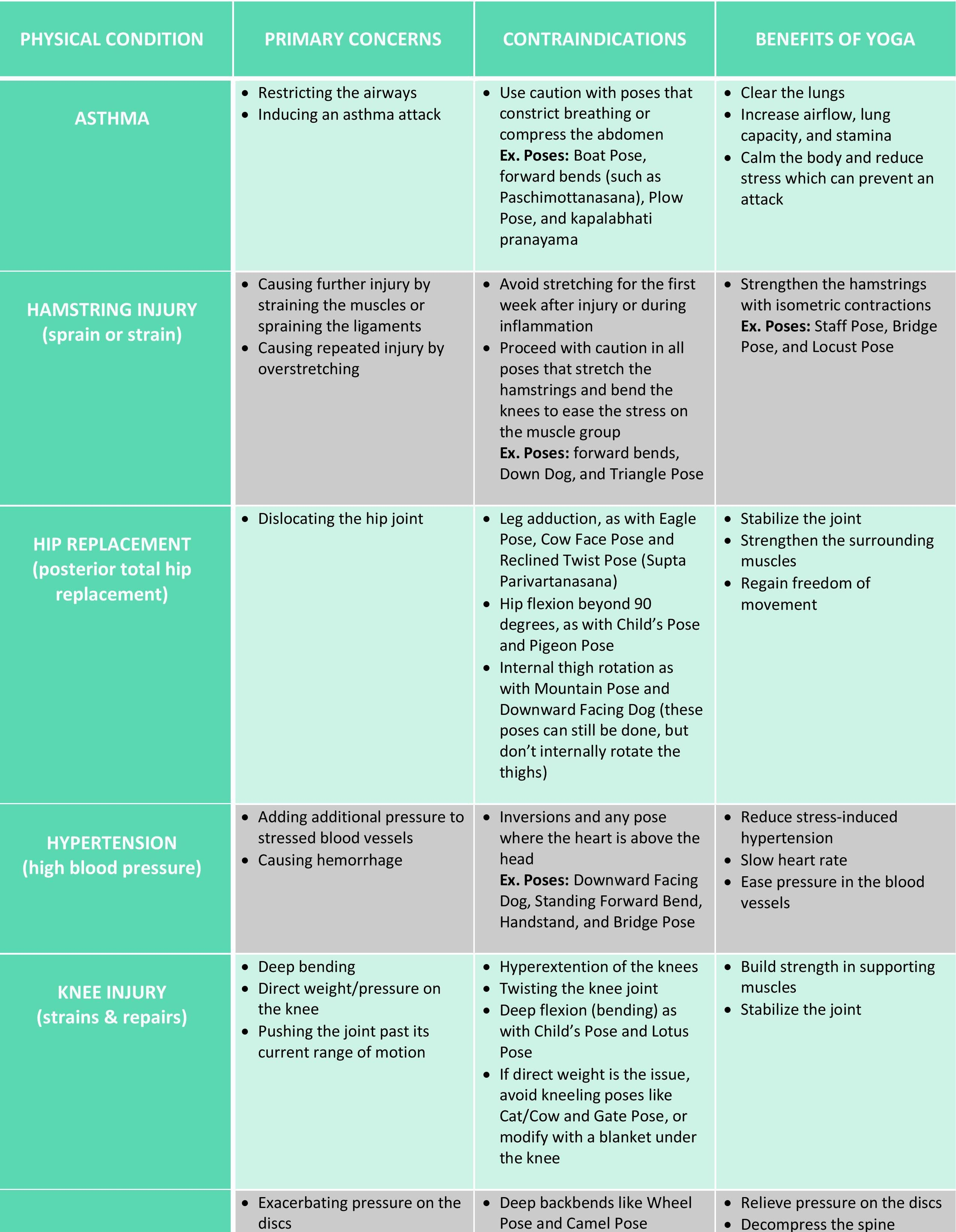 yoga contraindications cheat sheet 11 most common conditions all