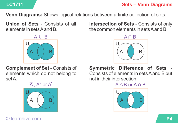 Sets Venn Diagrams 52208795311ac Png 755 523 Sets And Venn Diagrams Mathematics Worksheets 1st Grade Math Worksheets