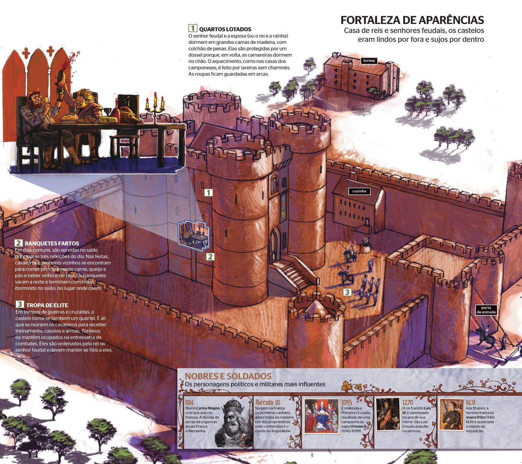 Como Era Vida Idade Media 677615 Shtml Medieval Idade E Geografia