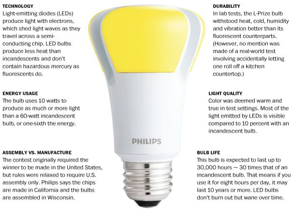 Meet The L Prize Winner Bulb Light Emitting Diode Save Energy