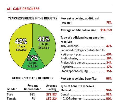 Game Design Salary Gk Stuff Pinterest - Game art and design salary